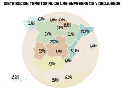Distribución territorial de las empresas de videojuegos