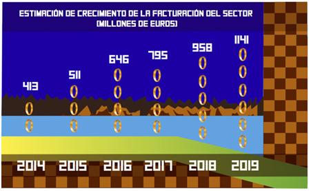 Estimación de crecimiento de la facturación del sector
